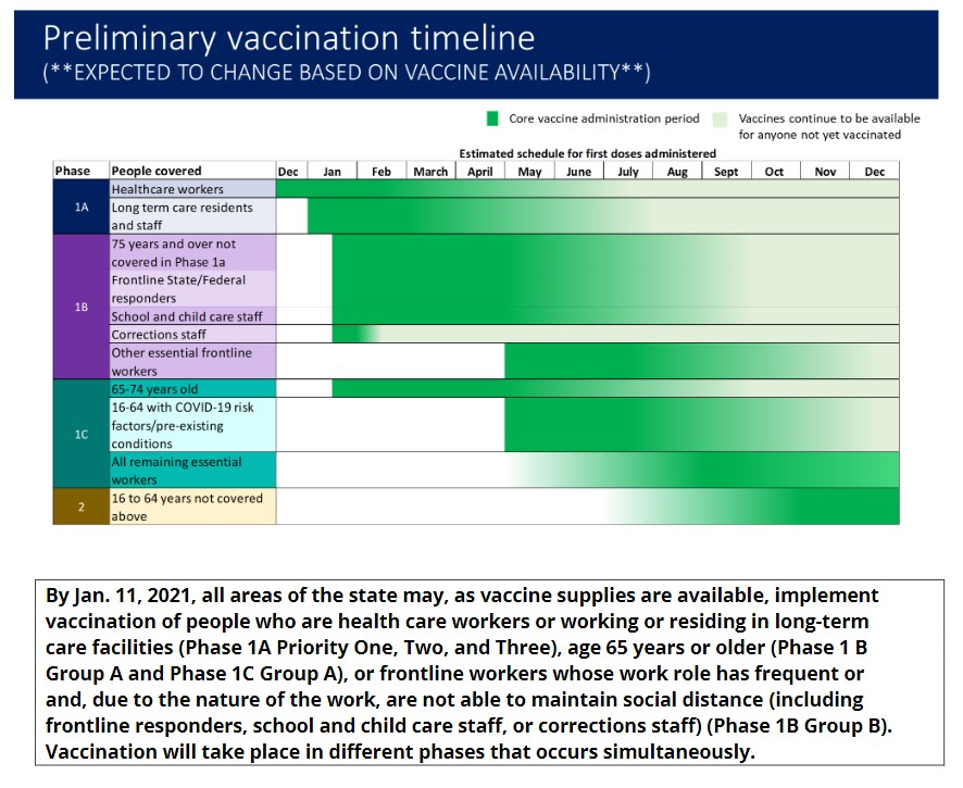 "A chart from the Michigan Department of Health and Human Services, showing ""School and child care staff"" as well as ""Other essential frontline workers"" in Tier 1B of the state's COVID-19 vaccination timeline."
